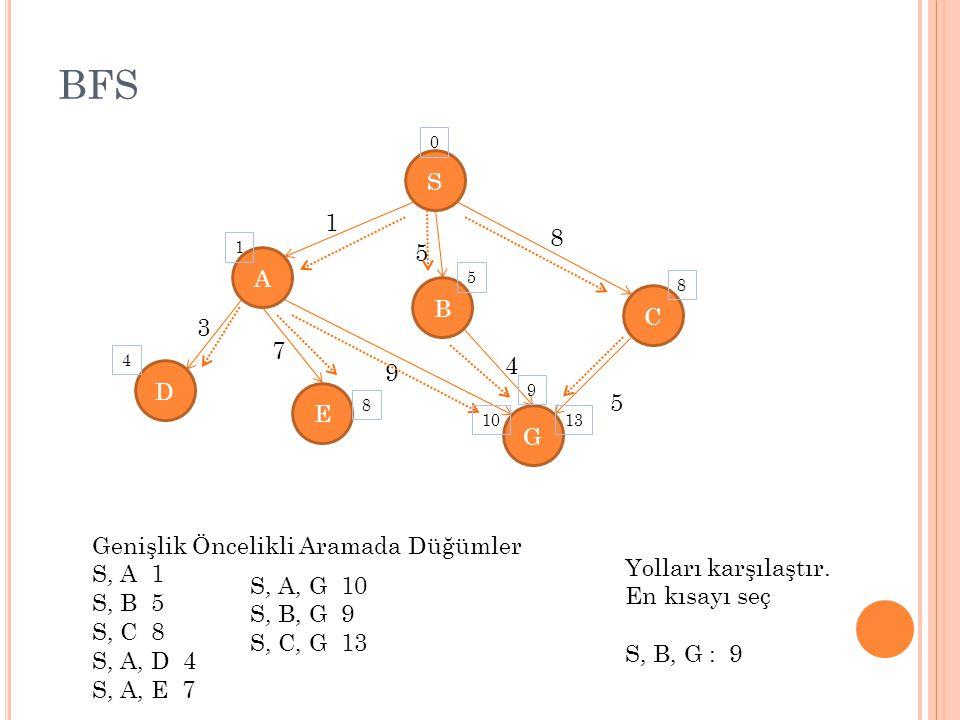 BFS S 1 8 5 A B C 3 7 4 9 D E G Genişlik Öncelikli Aramada Düğümler
