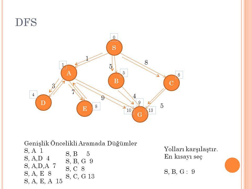 DFS S 1 8 5 A B C 3 7 4 9 D E G Genişlik Öncelikli Aramada Düğümler