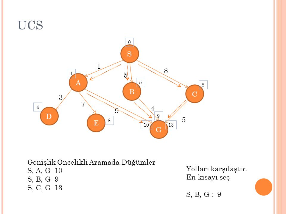 UCS S 1 8 5 A B C 3 7 4 9 D E G Genişlik Öncelikli Aramada Düğümler