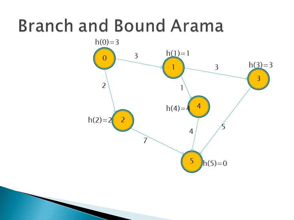 Branch and Bound Arama h(0)=3 h(1)=1 3 1 h(3)=3 3 3 2 1 4 h(4)=4 2