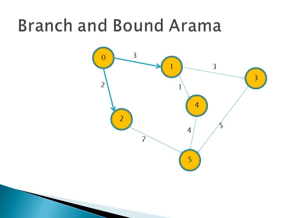 Branch and Bound Arama 3 1 3 3 2 1 4 2 5 4 7 5