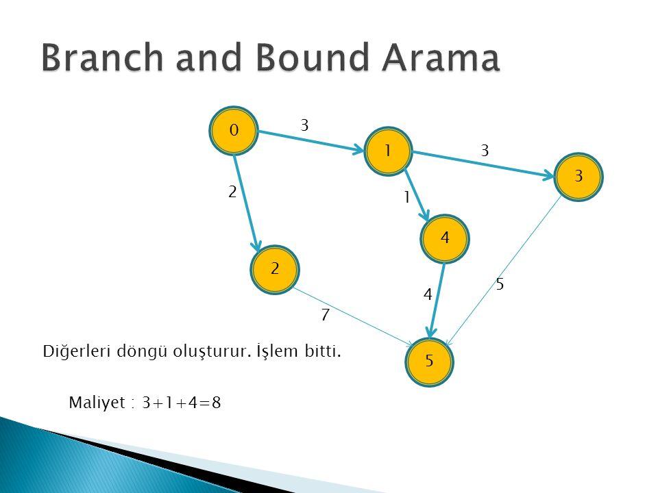Branch and Bound Arama 3. 1. 3. 3. 2. 1. 4. 2. 5. 4. 7. Diğerleri döngü oluşturur. İşlem bitti.