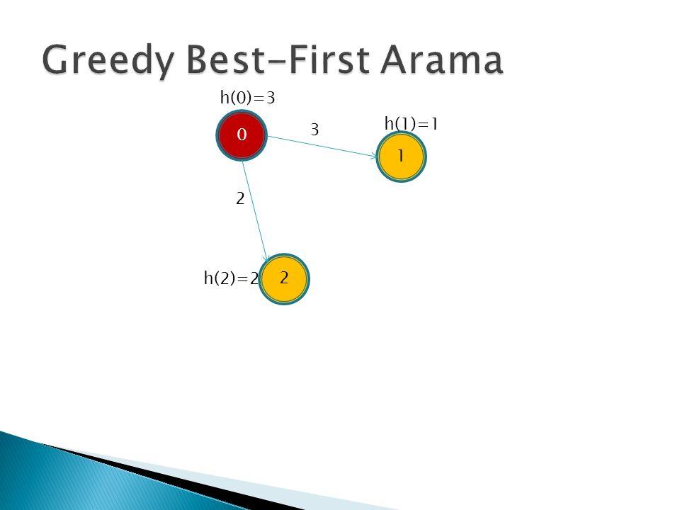 Greedy Best-First Arama