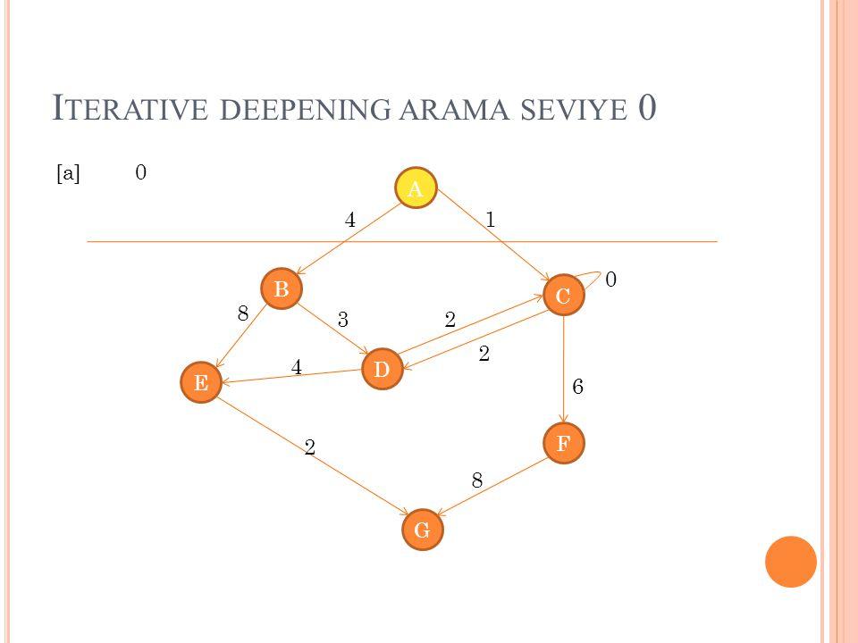 Iterative deepening arama seviye 0