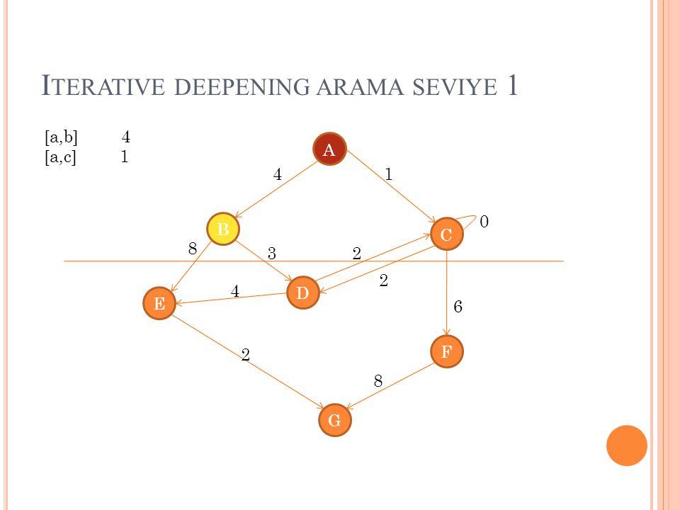 Iterative deepening arama seviye 1