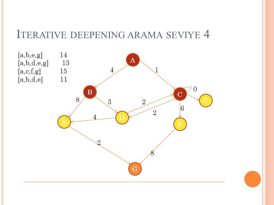 Iterative deepening arama seviye 4