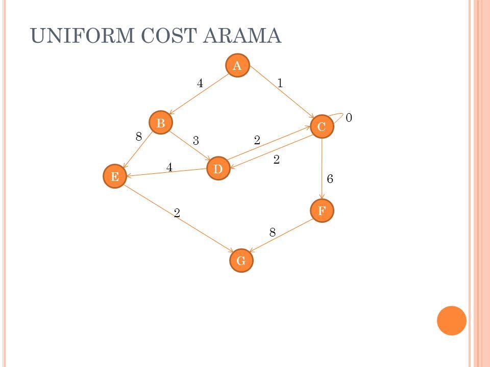 UNIFORM COST ARAMA A 4 1 B C 8 3 2 2 4 D E 6 F 2 8 G