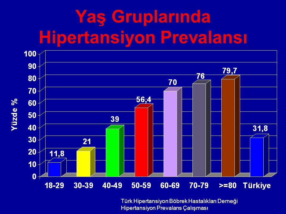 Yaş Gruplarında Hipertansiyon Prevalansı