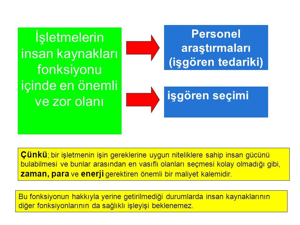 Personel araştırmaları (işgören tedariki)