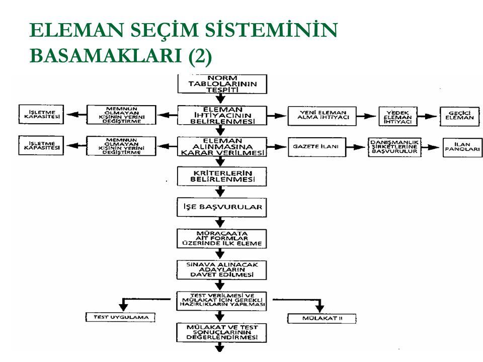 ELEMAN SEÇİM SİSTEMİNİN BASAMAKLARI (2)
