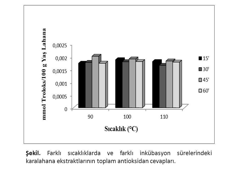 Toplam antioksidan cevap bakımından sıcaklık ve inkübasyon sürelerine bağlı önemli bir farklılık görülmedi. Bu da muhtemelen içeriğindeki sıcaklıkla azalan ve artan antioksidanların mevcudiyetinden kaynaklanmaktadır.