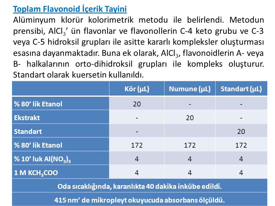 Toplam Flavonoid İçerik Tayini