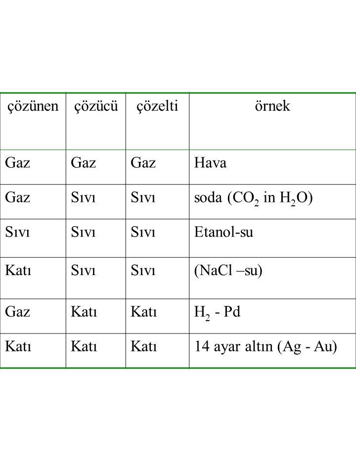 çözünen çözücü. çözelti. örnek. Gaz. Hava. Sıvı. soda (CO2 in H2O) Etanol-su. Katı. (NaCl –su)