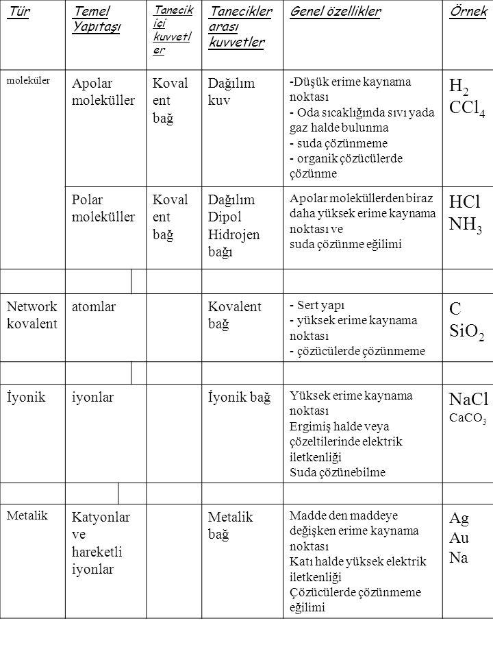 H2 CCl4 HCl NH3 C SiO2 NaCl Ag Au Na Apolar moleküller Kovalent bağ