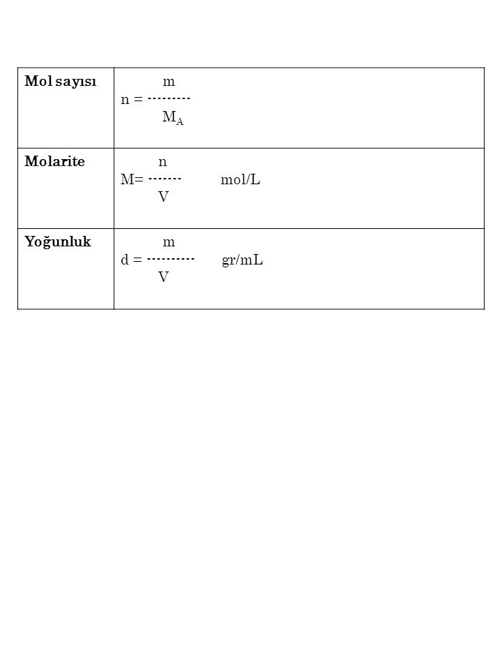 Mol sayısı m. n = --------- MA. Molarite. n.