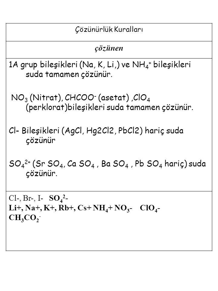 Cl- Bileşikleri (AgCl, Hg2Cl2, PbCl2) hariç suda çözünür