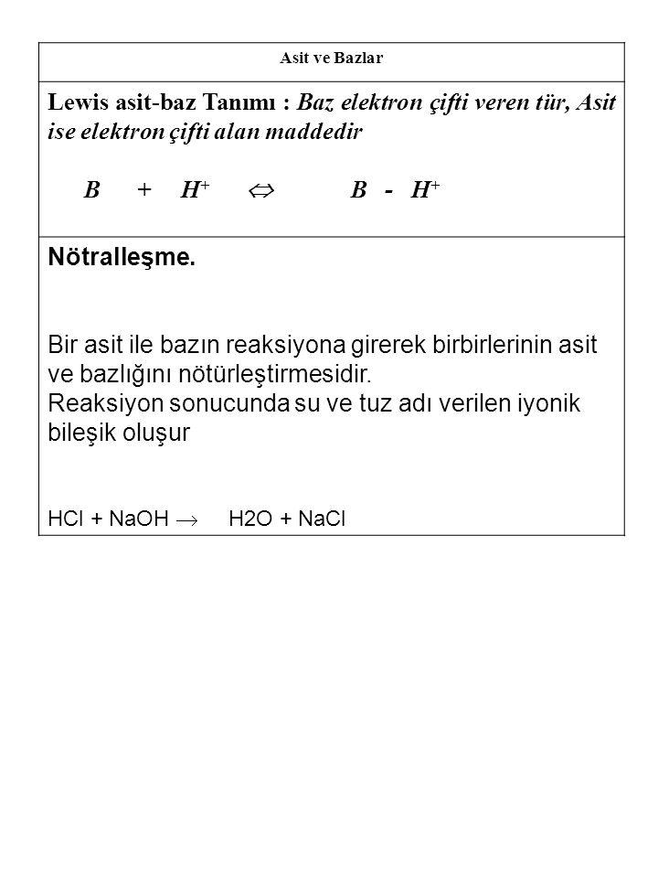 Reaksiyon sonucunda su ve tuz adı verilen iyonik bileşik oluşur