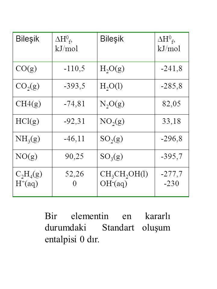 Bir elementin en kararlı durumdaki Standart oluşum entalpisi 0 dır.