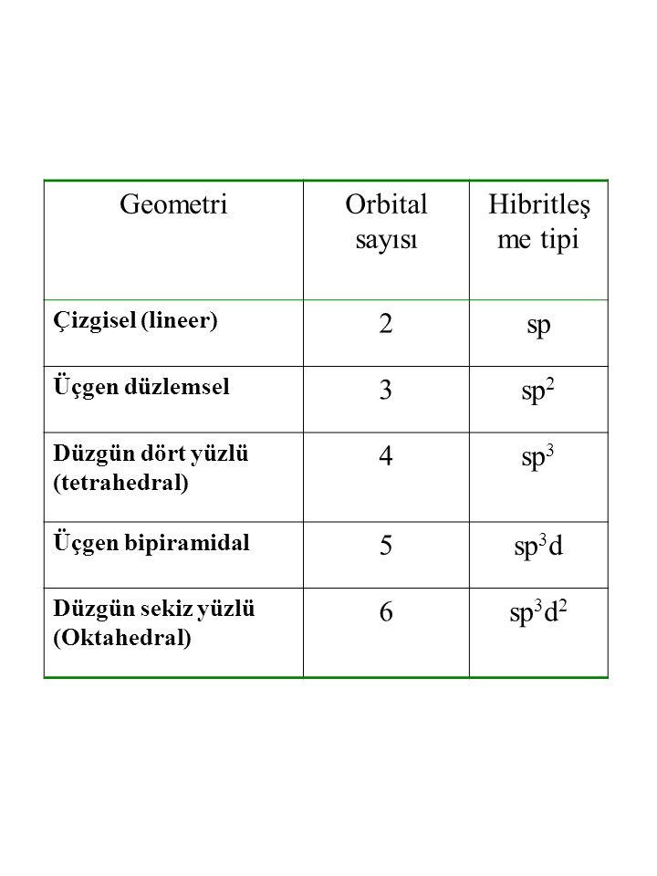 Geometri Orbital sayısı Hibritleşme tipi 2 sp 3 sp2 4 sp3 5 sp3d 6