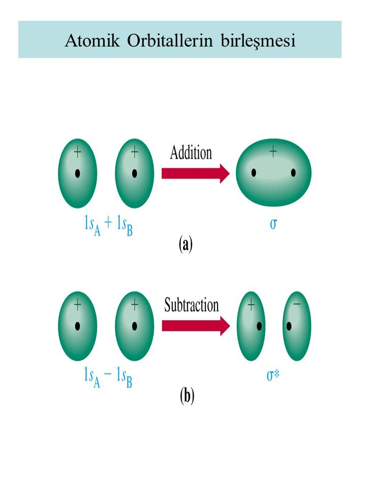 Atomik Orbitallerin birleşmesi