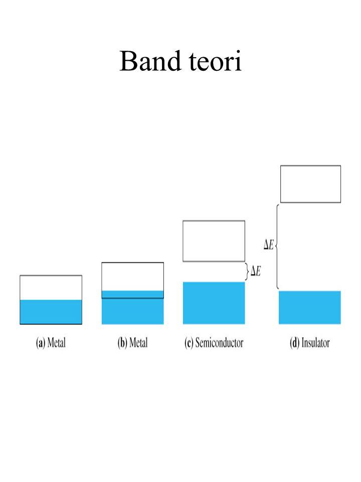 Band teori