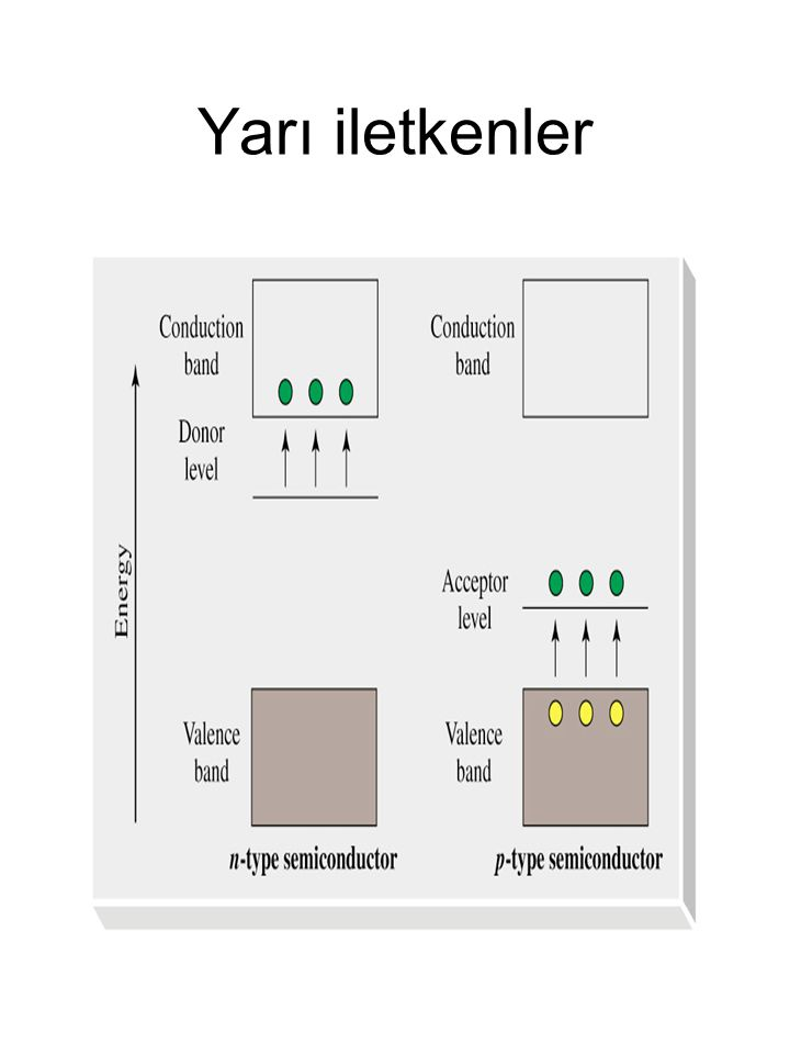 Yarı iletkenler Intrinsic semiconductors: fixed band gap.
