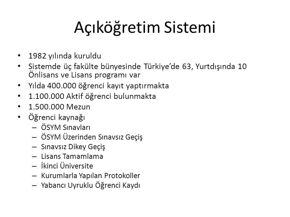 Açıköğretim Sistemi 1982 yılında kuruldu