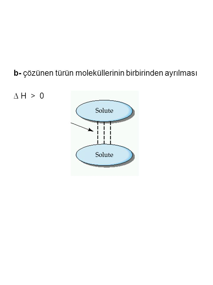 b- çözünen türün moleküllerinin birbirinden ayrılması