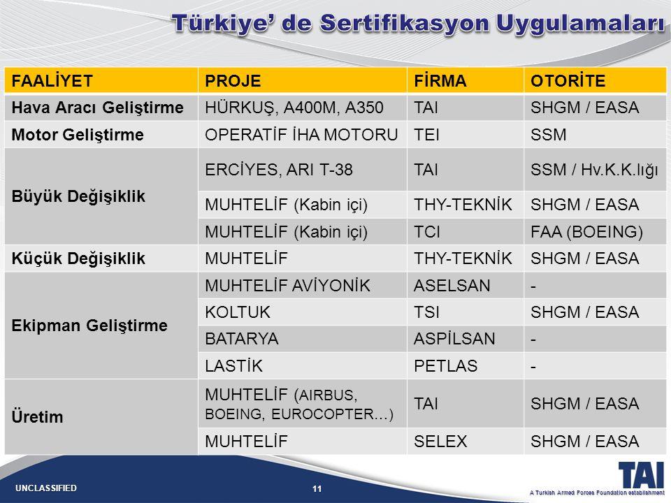 Türkiye' de Sertifikasyon Uygulamaları