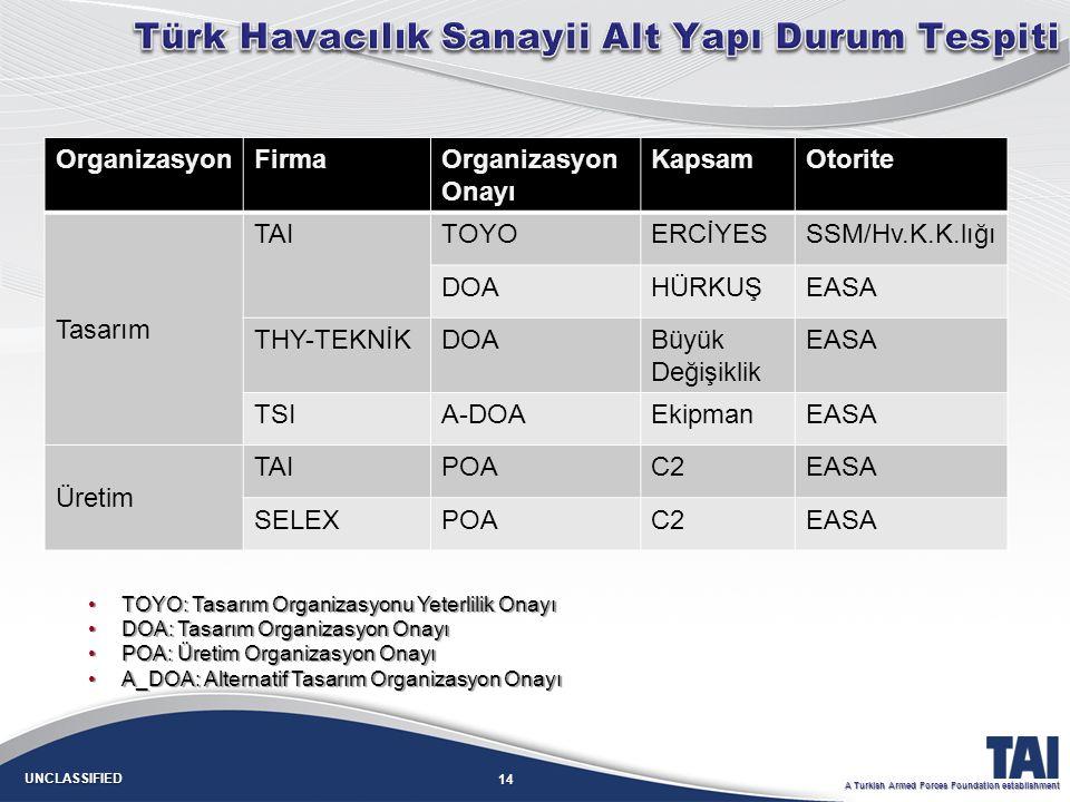Türk Havacılık Sanayii Alt Yapı Durum Tespiti
