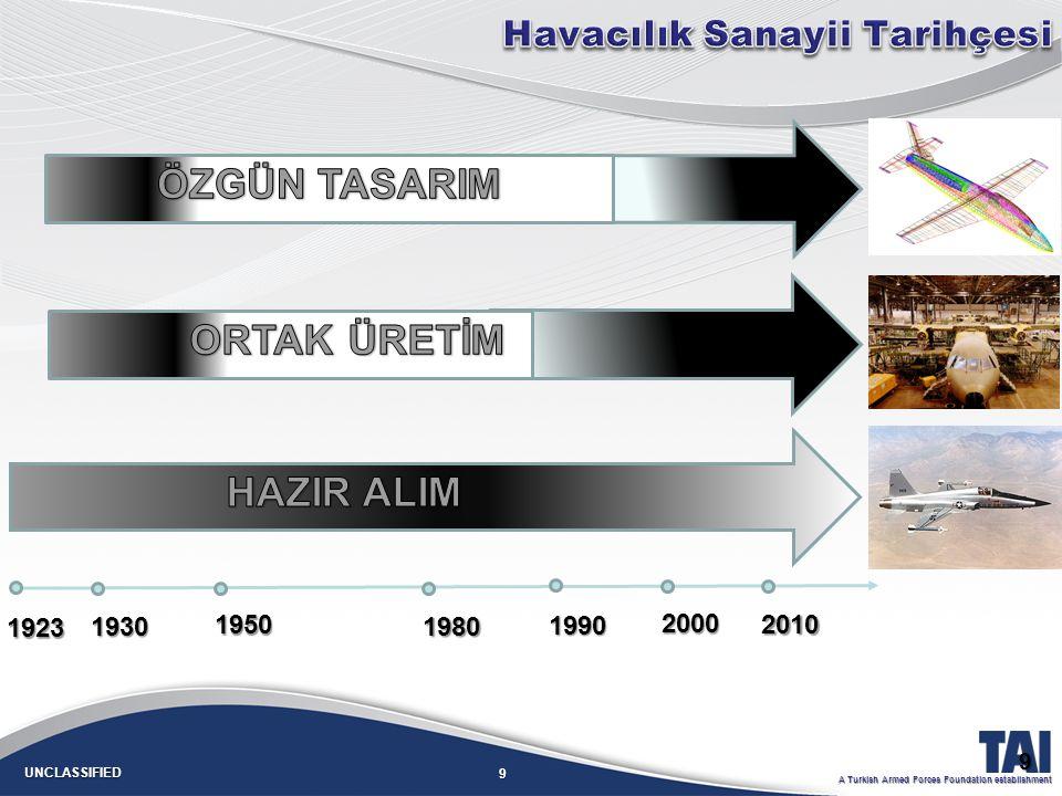 ÖZGÜN TASARIM ORTAK ÜRETİM HAZIR ALIM Havacılık Sanayii Tarihçesi 1923