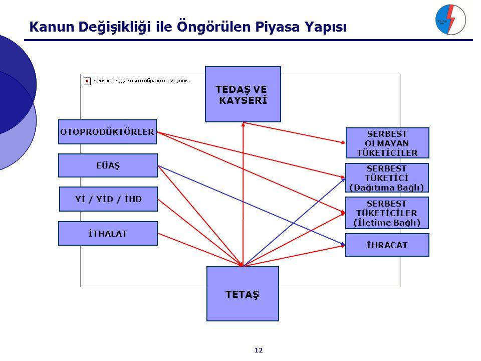 Öngörülen Yeni Piyasa Yapısı (01.01.2005)