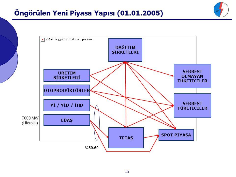 GÜNDEM 1. Dengeleme Sistemine Genel Bakış