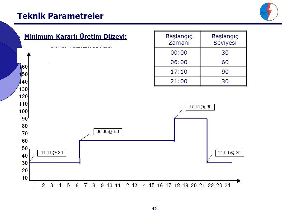 Teknik Parametreler Emreamade Kapasite: Başlangıç Zamanı