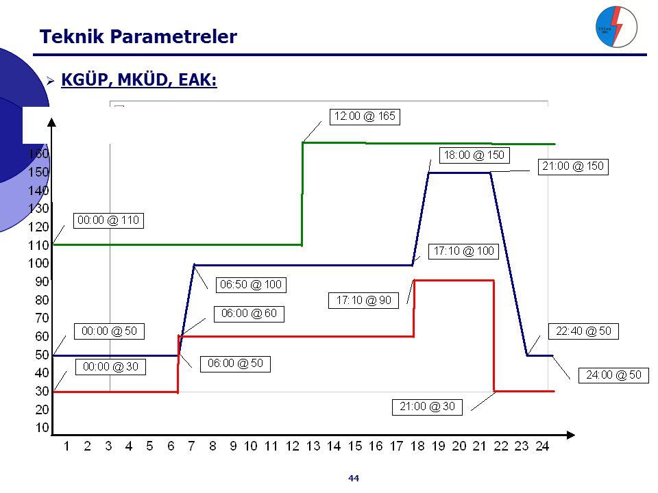Teknik Parametreler Yüklenme Hızı: Yük Düşme Hızı: Yük Seviye Aralığı