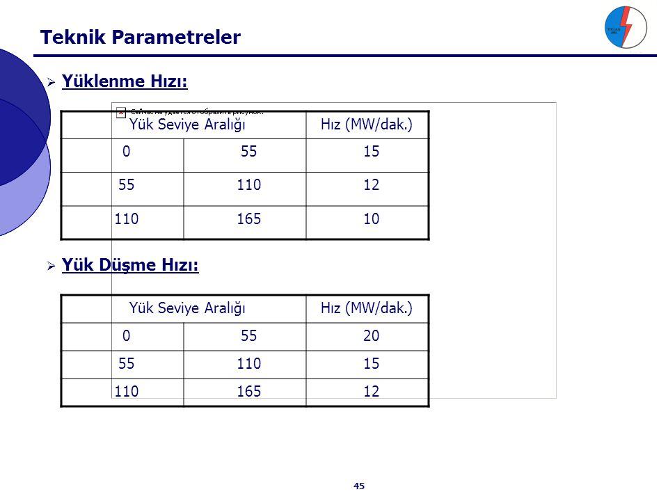 Teknik Parametreler Devrede olmayan dengeleme biriminin senkronize olup yüklenmeye başlaması için gereken süre (dak.) (Yönetmelik Madde 36-e)
