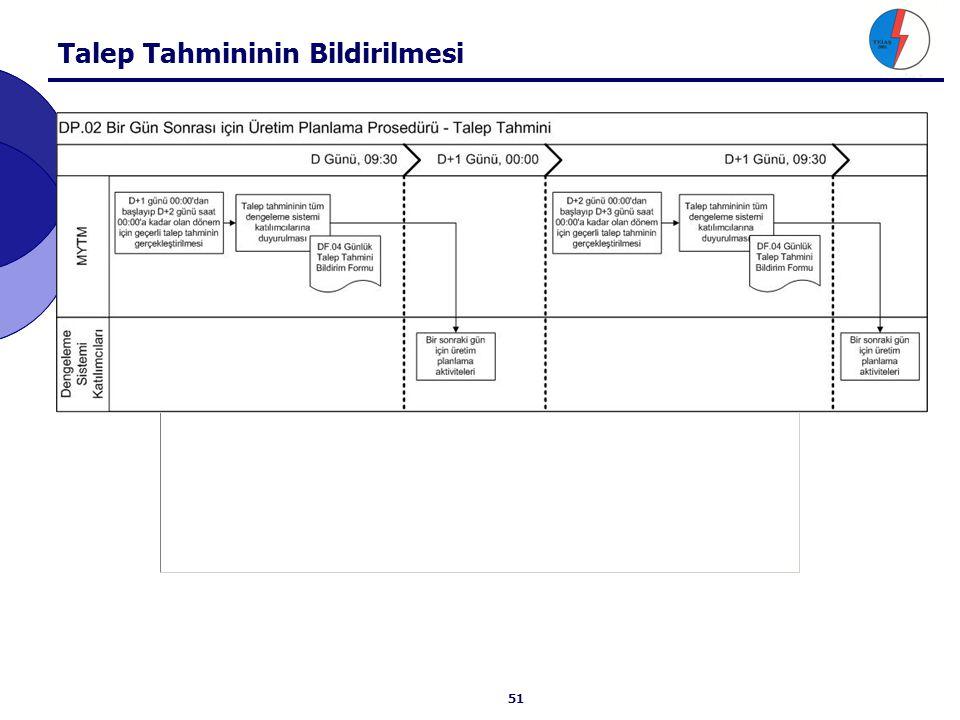 GÜP ve Teknik Parametrelerin Bildirilmesi