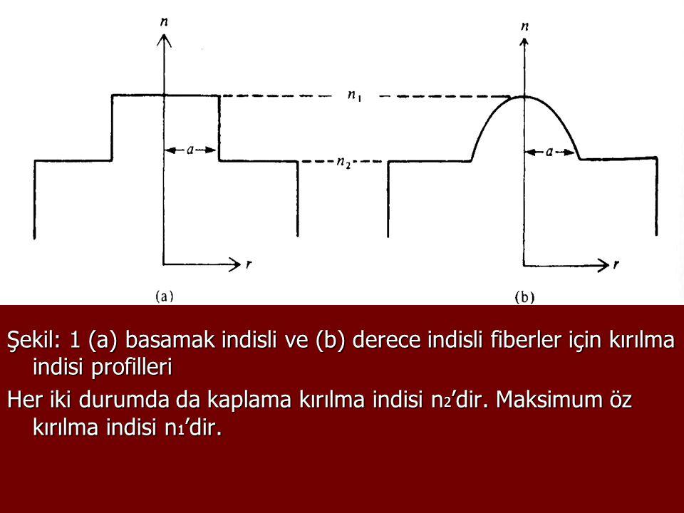 Şekil: 1 (a) basamak indisli ve (b) derece indisli fiberler için kırılma indisi profilleri