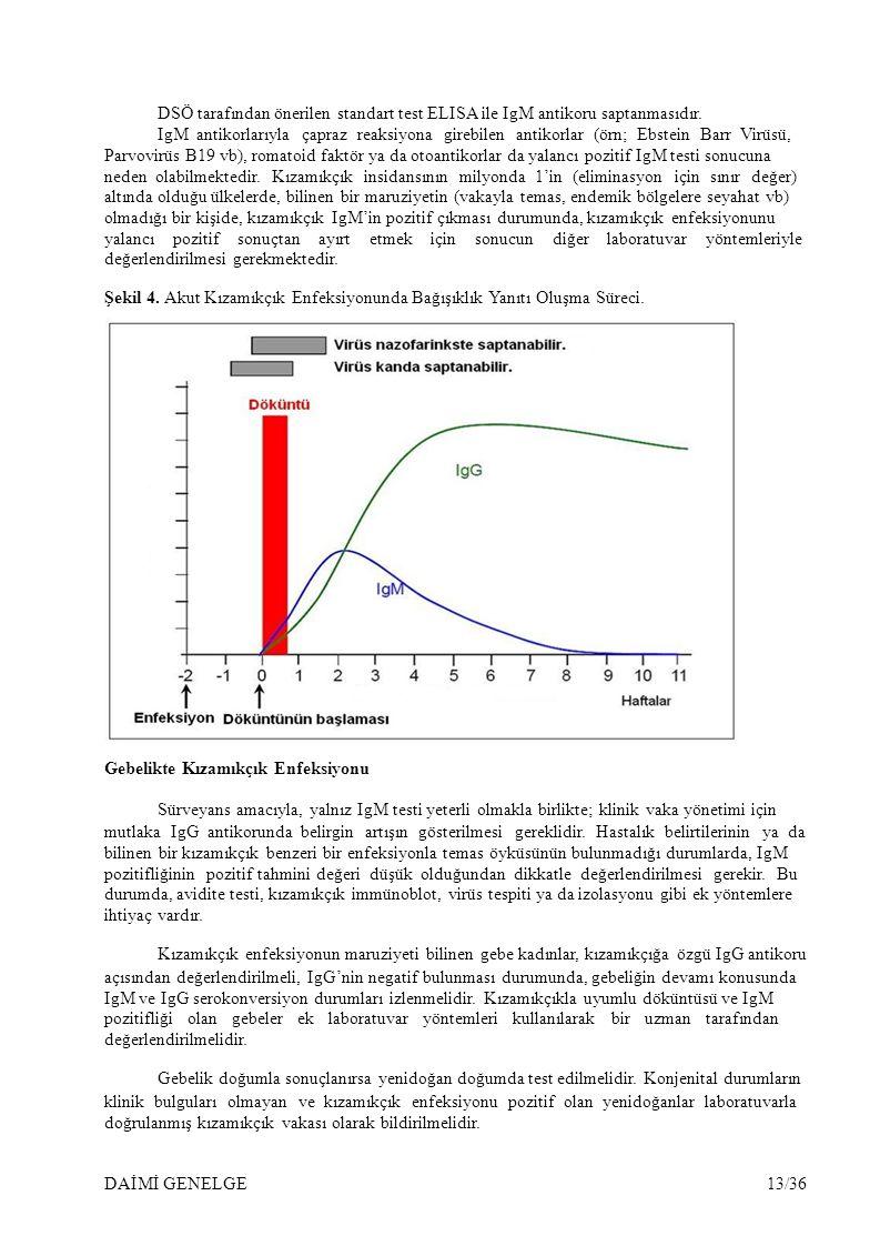 DSÖ tarafından önerilen standart test ELISA ile IgM antikoru saptanmasıdır.