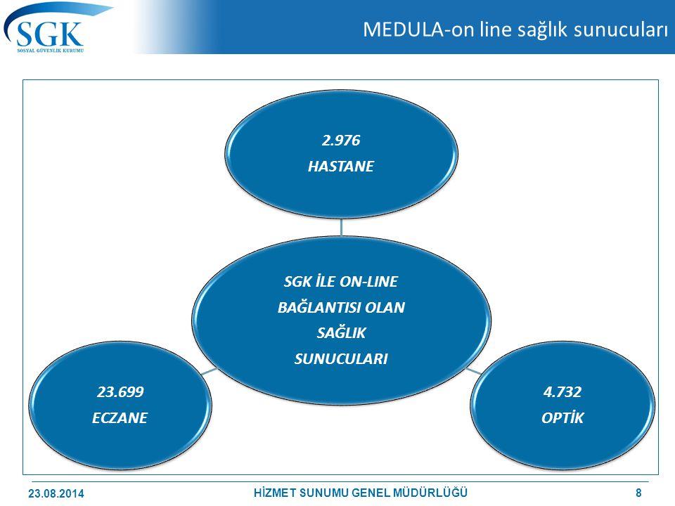 MEDULA-on line sağlık sunucuları