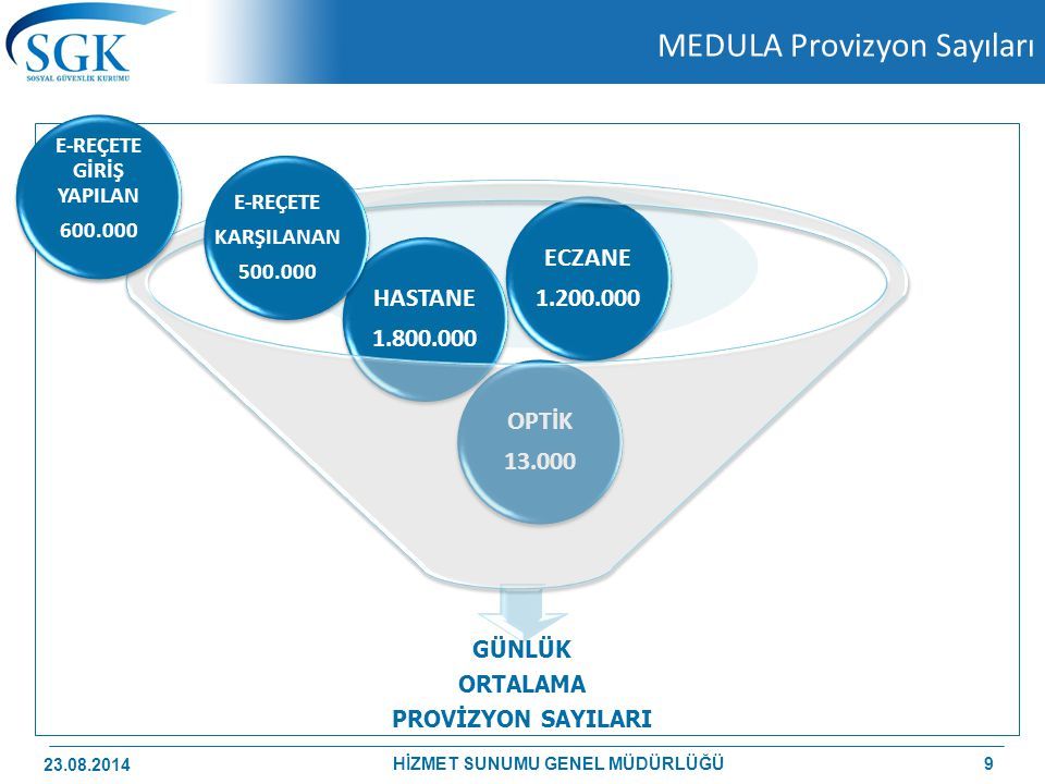 MEDULA Provizyon Sayıları