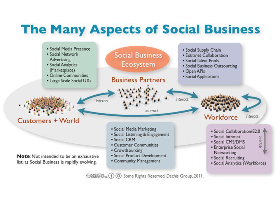 1. Internal ve İş ortağı Bilgiye erişim sürecini hızlandırma. İletişim maliyetlerini düşürme.