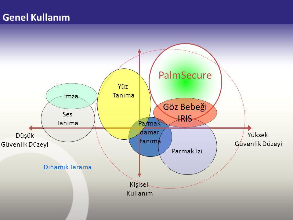 PalmSecure Genel Kullanım Göz Bebeği IRIS Yüz Tanıma İmza Ses Tanıma