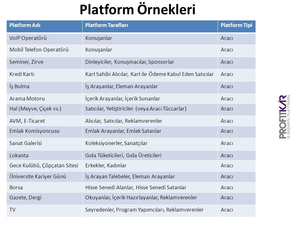 Platform Örnekleri Platform Adı Platform Tarafları Platform Tipi