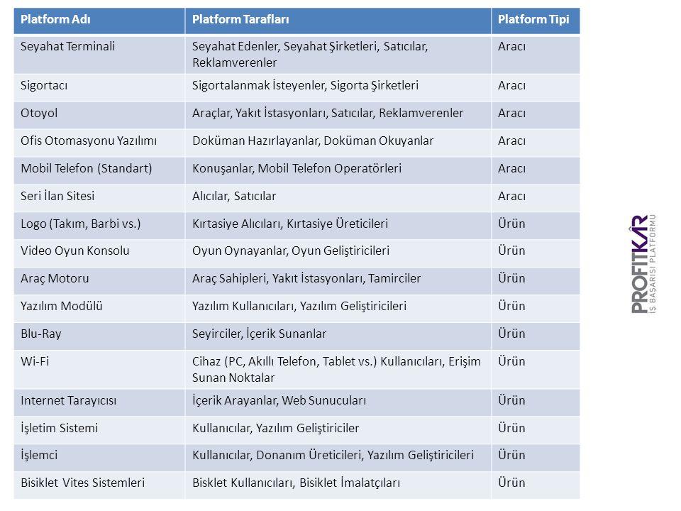 Platform Adı Platform Tarafları. Platform Tipi. Seyahat Terminali. Seyahat Edenler, Seyahat Şirketleri, Satıcılar, Reklamverenler.