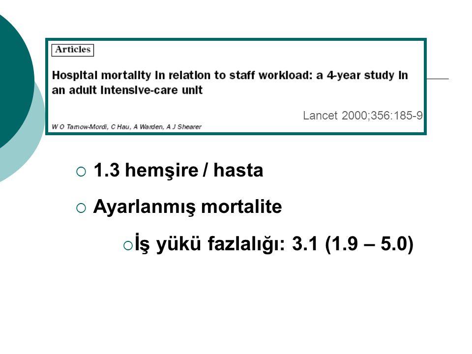 İş yükü fazlalığı: 3.1 (1.9 – 5.0) 1.3 hemşire / hasta