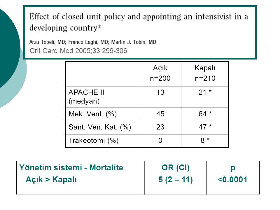 Yönetim sistemi - Mortalite Açık > Kapalı OR (CI) 5 (2 – 11) p