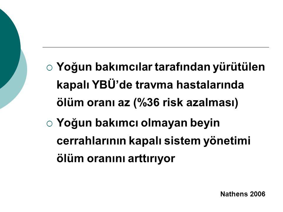Yoğun bakımcılar tarafından yürütülen kapalı YBÜ'de travma hastalarında ölüm oranı az (%36 risk azalması)