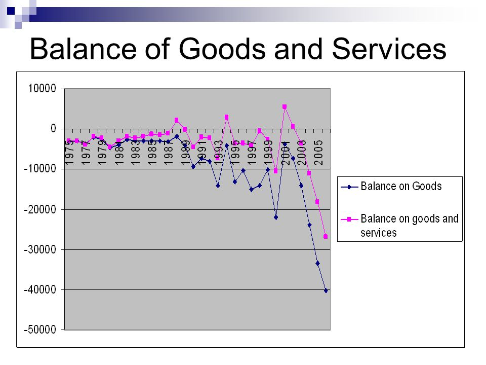 Balance of Goods and Services