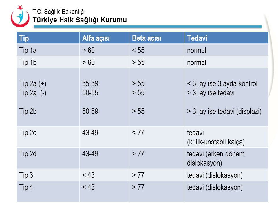 Tip Alfa açısı. Beta açısı. Tedavi. Tip 1a. > 60. < 55. normal. Tip 1b. > 55. Tip 2a (+) Tip 2a (-)